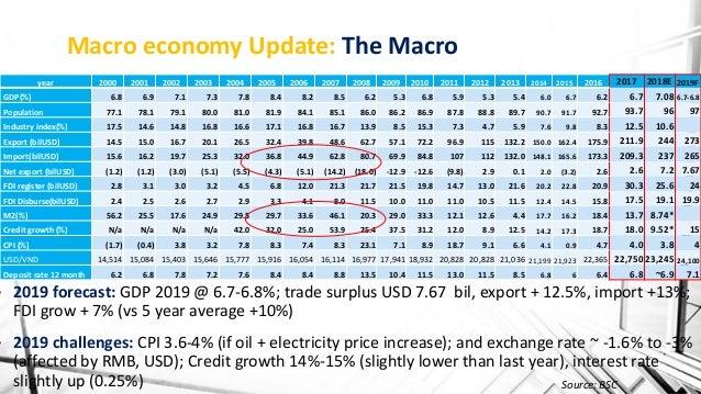 Bsc vietnam outlook 2019