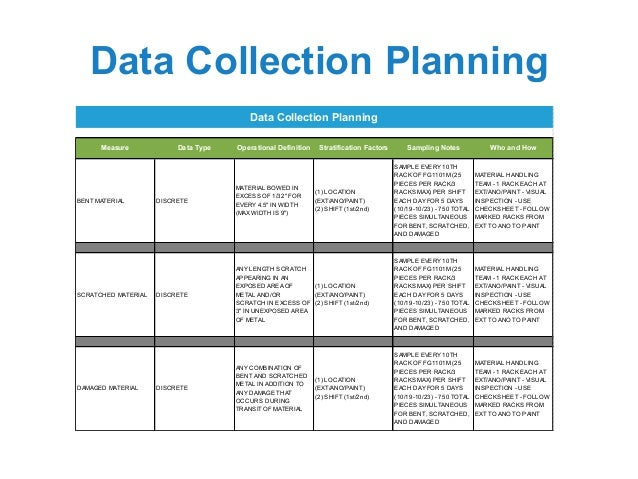 Creating and Implementing a Data Collection Plan