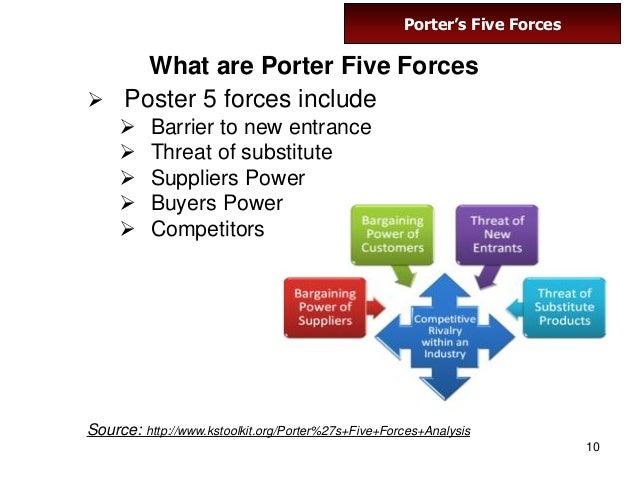 Swot analysis entrepreneurship for Porter 5 forces critique
