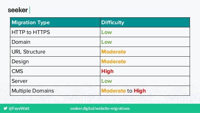 @FayeWatt seeker.digital/website-migrations Migration Type Difficulty HTTP to HTTPS Low Domain Low URL Structure Moderate De...
