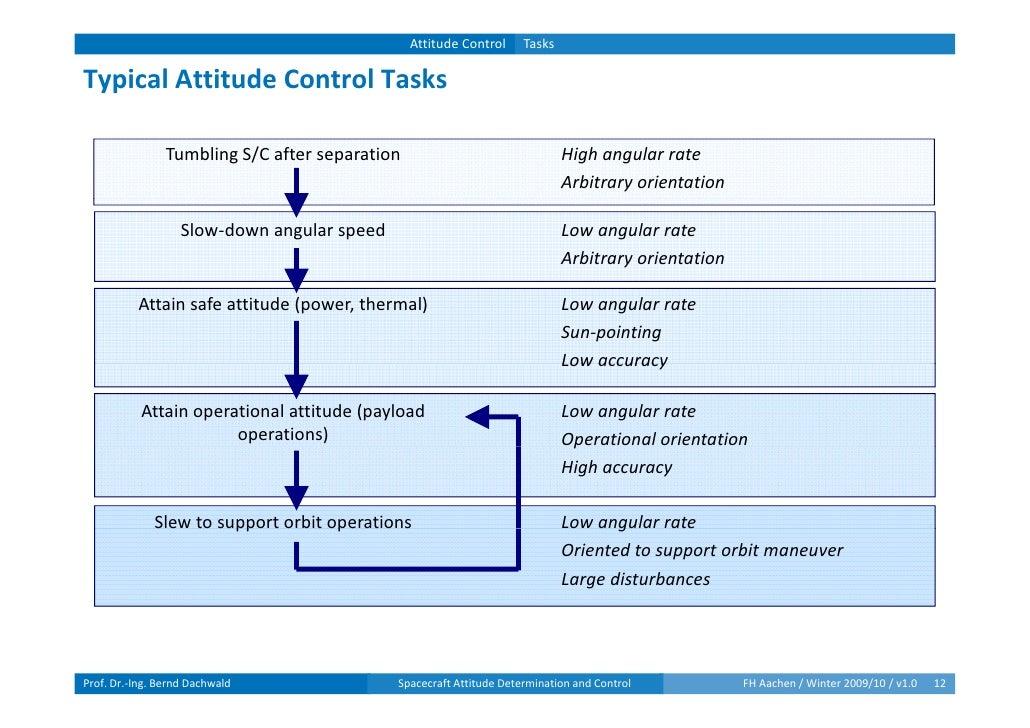 spacecraft attitude determination and control - photo #36