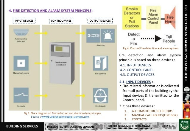 fire detection and alarm system in hotel 3 638?cb\\\=1485272698 basic electrical wiring diagrams fdbz492 hr electrical siemens fdbz492 hr wiring diagrams at readyjetset.co
