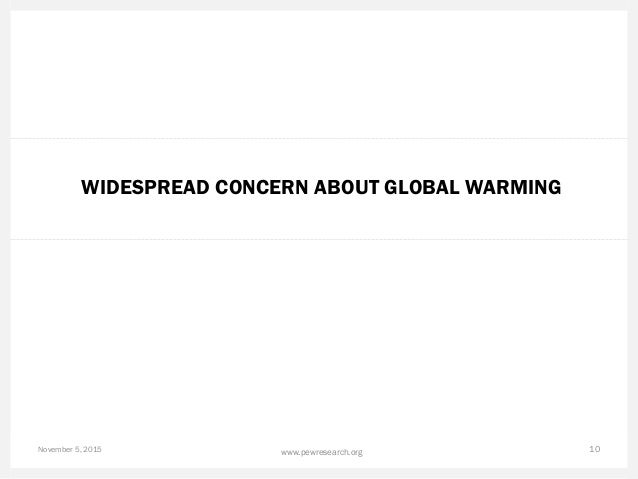 WIDESPREAD CONCERN ABOUT GLOBAL WARMING November 5, 2015 10www.pewresearch.org