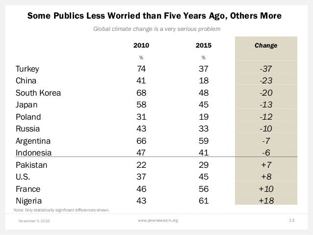 Some Publics Less Worried than Five Years Ago, Others More November 5, 2015 www.pewresearch.org 13 Global climate change i...