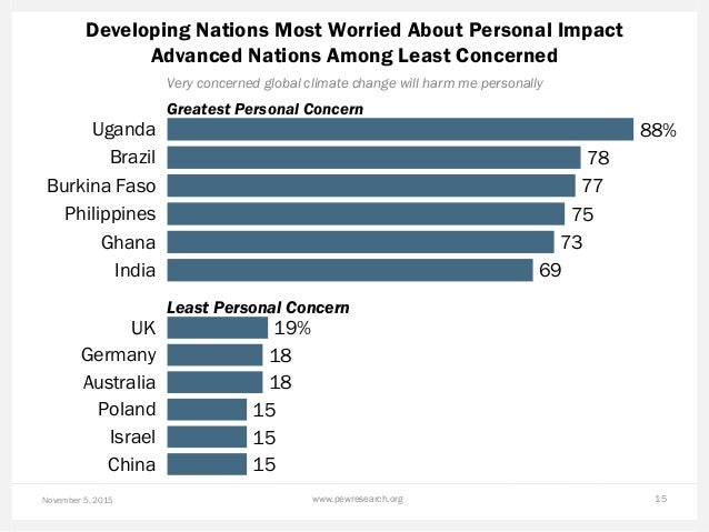 Developing Nations Most Worried About Personal Impact Advanced Nations Among Least Concerned November 5, 2015 www.pewresea...