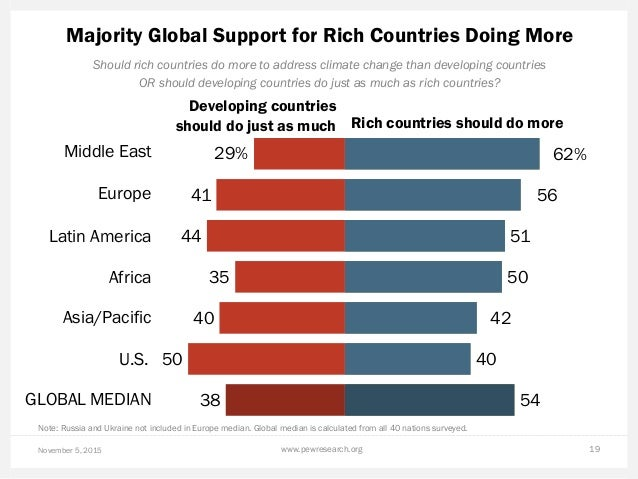 Majority Global Support for Rich Countries Doing More November 5, 2015 www.pewresearch.org 19 Should rich countries do mor...