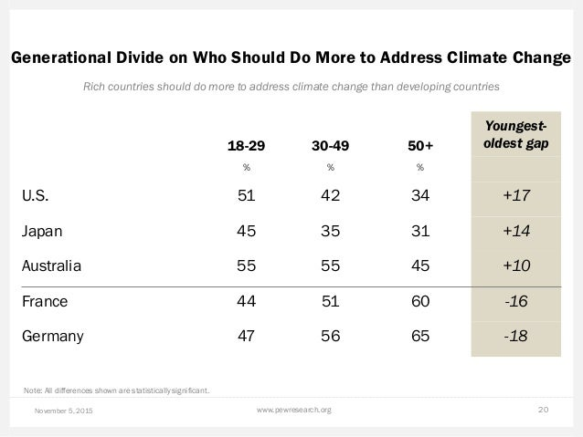 Generational Divide on Who Should Do More to Address Climate Change November 5, 2015 www.pewresearch.org 20 Rich countries...