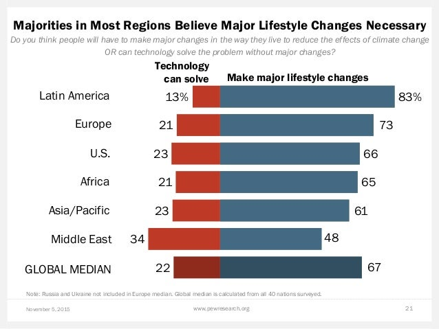 Majorities in Most Regions Believe Major Lifestyle Changes Necessary November 5, 2015 www.pewresearch.org 21 Do you think ...