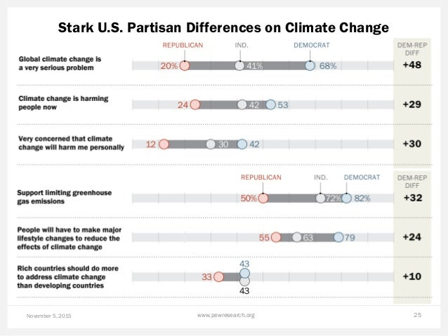 Stark U.S. Partisan Differences on Climate Change November 5, 2015 www.pewresearch.org 25
