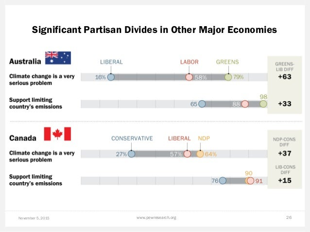 Significant Partisan Divides in Other Major Economies November 5, 2015 www.pewresearch.org 26