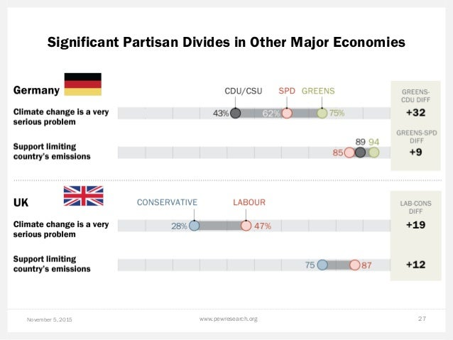 Significant Partisan Divides in Other Major Economies November 5, 2015 www.pewresearch.org 27