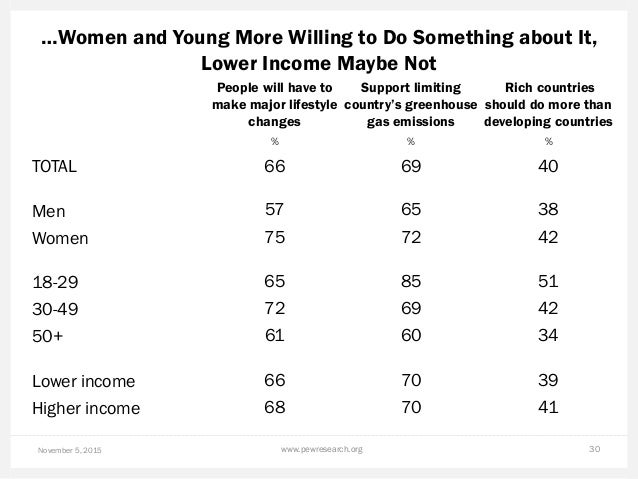 …Women and Young More Willing to Do Something about It, Lower Income Maybe Not November 5, 2015 www.pewresearch.org 30 Peo...