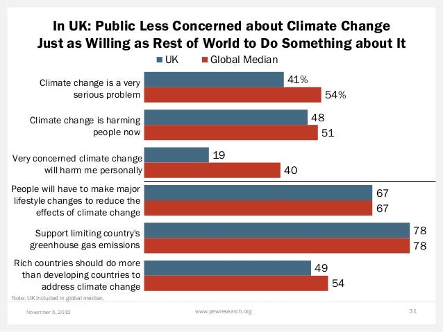 In UK: Public Less Concerned about Climate Change Just as Willing as Rest of World to Do Something about It November 5, 20...