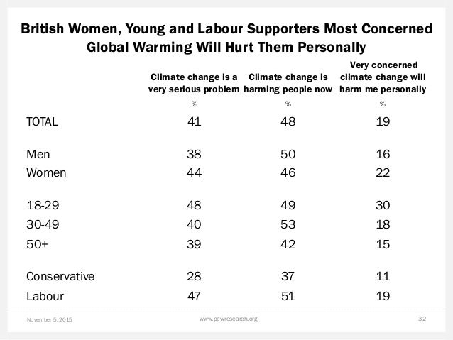 British Women, Young and Labour Supporters Most Concerned Global Warming Will Hurt Them Personally November 5, 2015 www.pe...
