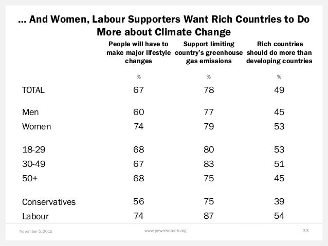 … And Women, Labour Supporters Want Rich Countries to Do More about Climate Change November 5, 2015 www.pewresearch.org 33...