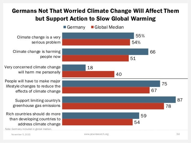 Germans Not That Worried Climate Change Will Affect Them but Support Action to Slow Global Warming November 5, 2015 www.pe...