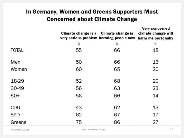 In Germany, Women and Greens Supporters Most Concerned about Climate Change November 5, 2015 www.pewresearch.org 35 Climat...