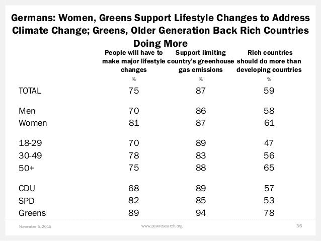 Germans: Women, Greens Support Lifestyle Changes to Address Climate Change; Greens, Older Generation Back Rich Countries D...