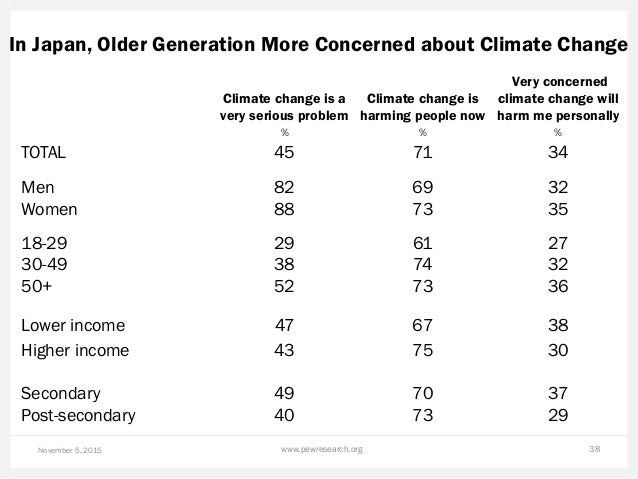 In Japan, Older Generation More Concerned about Climate Change November 5, 2015 www.pewresearch.org 38 Climate change is a...