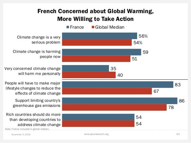 French Concerned about Global Warming, More Willing to Take Action November 5, 2015 www.pewresearch.org 40 56% 59 35 83 86...