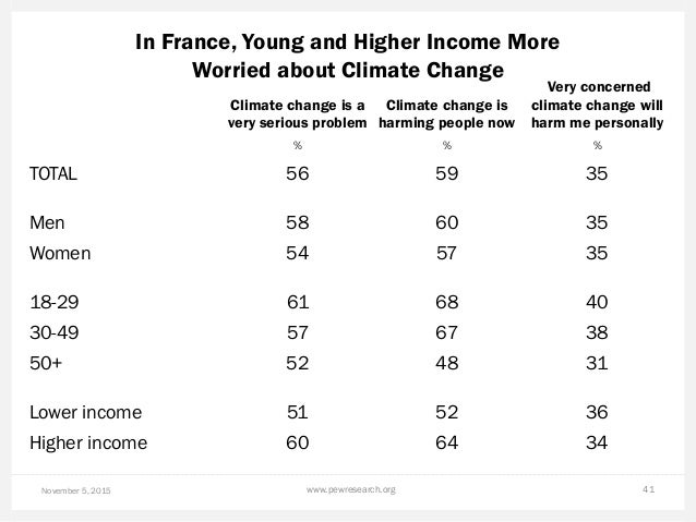 In France, Young and Higher Income More Worried about Climate Change November 5, 2015 www.pewresearch.org 41 Climate chang...
