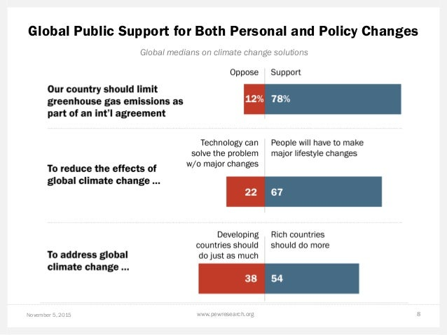 Global Public Support for Both Personal and Policy Changes November 5, 2015 www.pewresearch.org 8 Global medians on climat...