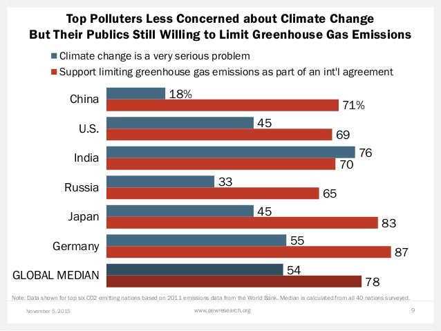 Top Polluters Less Concerned about Climate Change But Their Publics Still Willing to Limit Greenhouse Gas Emissions Novemb...