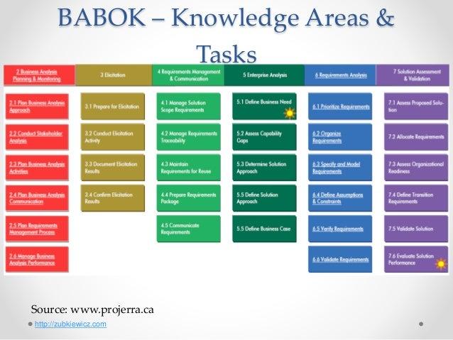 Babok Study Group Meeting 1