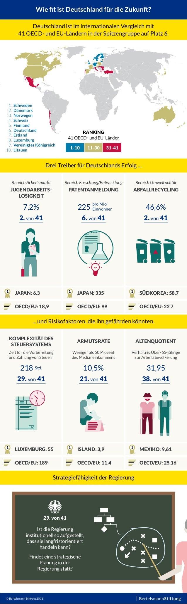 Wie fit ist Deutschland für die Zukunft? Deutschland ist im internationalen Vergleich mit 41 OECD- und EU-Ländern in der Sp...