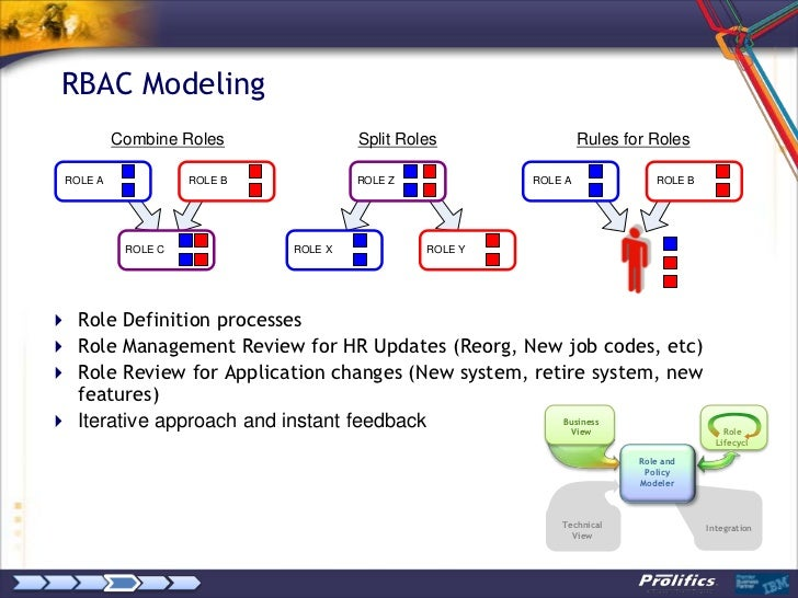 Role Discovery and RBAC Design: A Case Study with IBM Role and Policy…