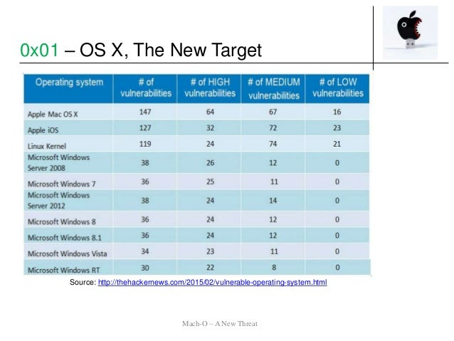 Source: http://thehackernews.com/2015/02/vulnerable-operating-system.html 0x01 – OS X, The New Target Mach-O – A New Threat