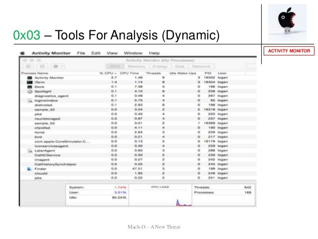 ACTIVITY MONITOR 0x03 – Tools For Analysis (Dynamic) Mach-O – A New Threat