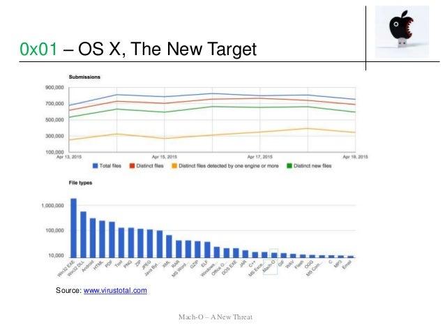 Source: www.virustotal.com Mach-O – A New Threat 0x01 – OS X, The New Target
