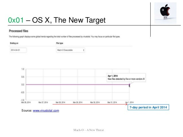Source: www.virustotal.com 7-day period in April 2014 Mach-O – A New Threat 0x01 – OS X, The New Target