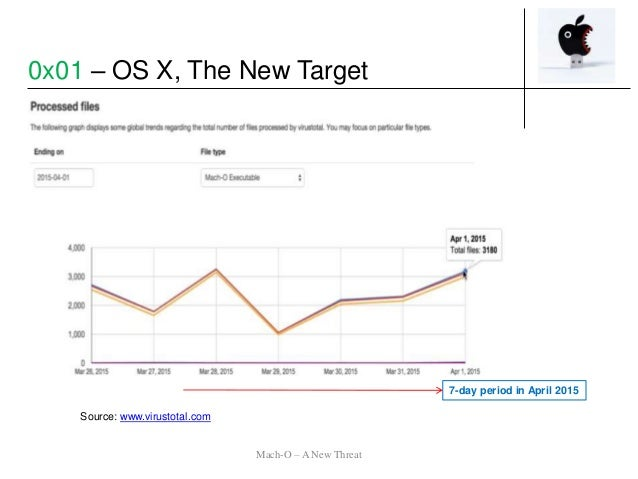 Source: www.virustotal.com 7-day period in April 2015 Mach-O – A New Threat 0x01 – OS X, The New Target