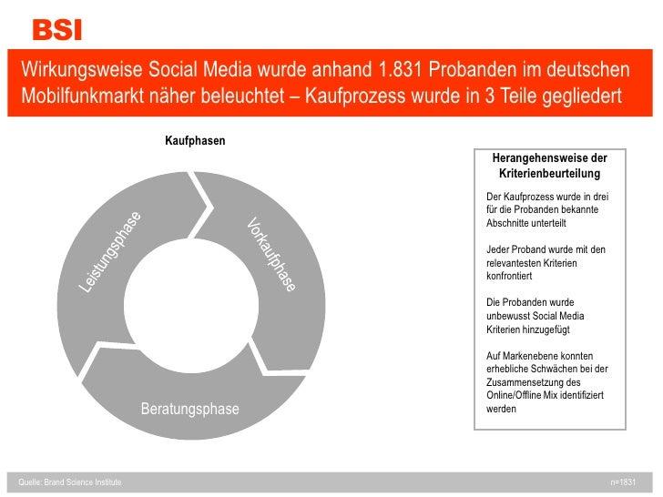BSI<br />Wirkungsweise Social Media wurde anhand 1.831 Probanden im deutschen Mobilfunkmarkt näher beleuchtet – Kaufprozes...