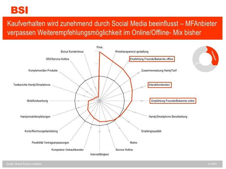 BSI<br />Kaufverhalten wird zunehmend durch Social Media beeinflusst – MFAnbieter verpassen Weiterempfehlungsmöglichkeit i...