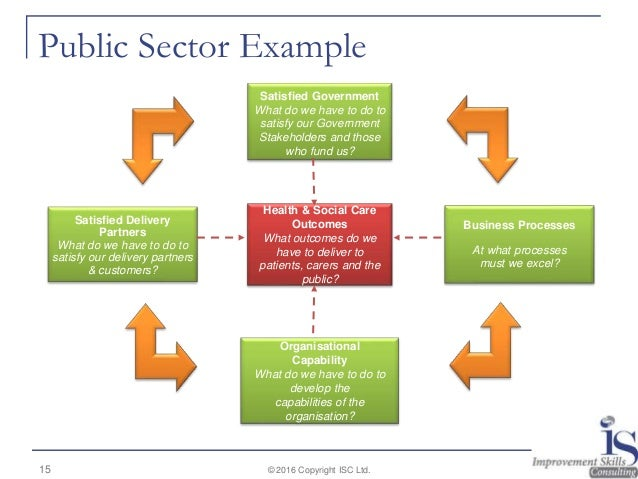 Business plan public sector template monster