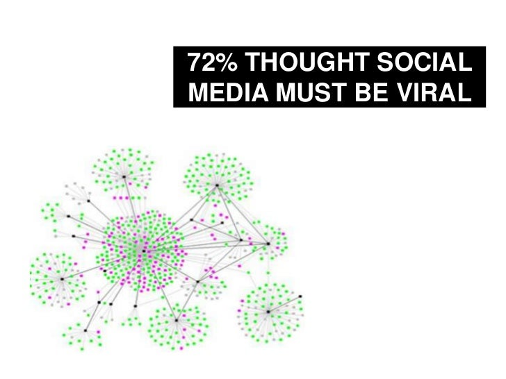 72% THOUGHT SOCIAL MEDIA MUST BE VIRAL<br />