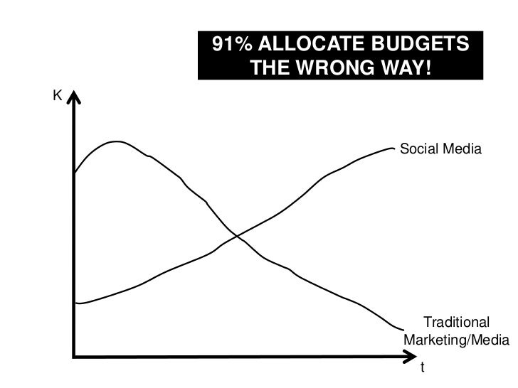 91% ALLOCATE BUDGETS THE WRONG WAY!<br />K<br />Social Media<br />Traditional Marketing/Media<br />t<br />