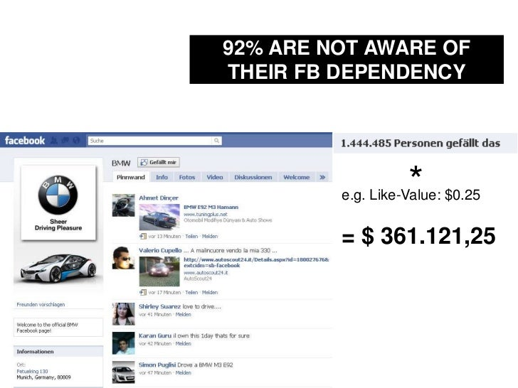 92% ARE NOT AWARE OF THEIR FB DEPENDENCY<br />*<br />e.g. Like-Value: $0.25<br />= $ 361.121,25<br />