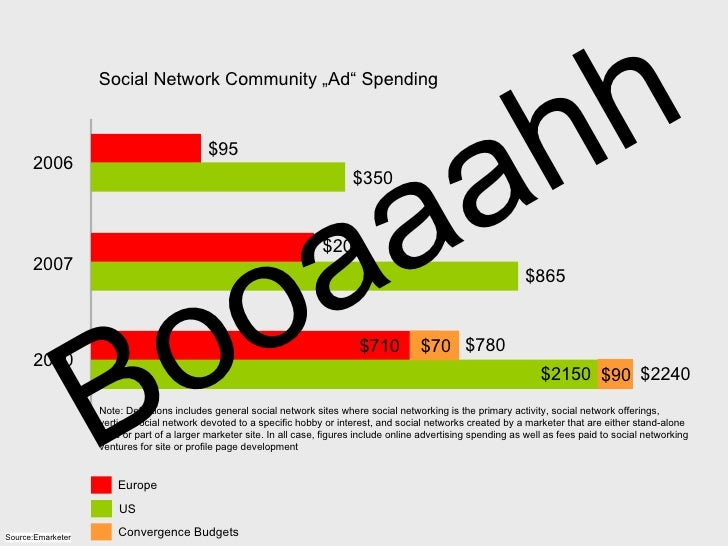 """2006 2007 2010 $95 $350 $205 $865 $2150 $710 $70 $780 $90 $2240 Social Network Community """"Ad"""" Spending Note: Definitions i..."""