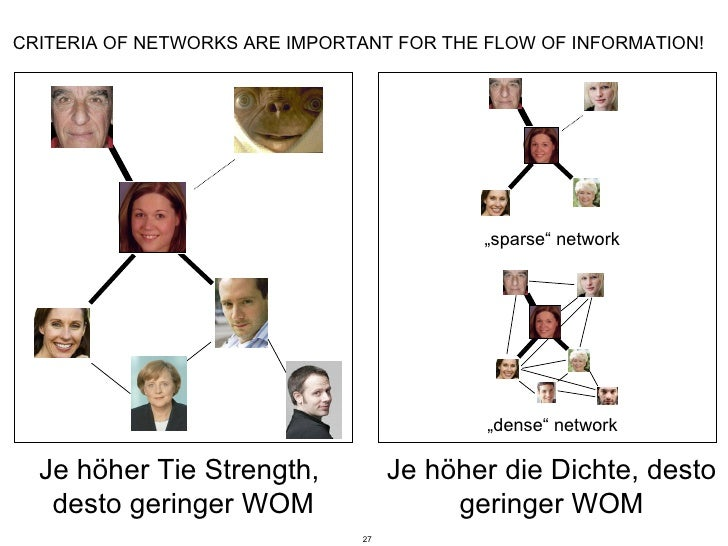 CRITERIA OF NETWORKS ARE IMPORTANT FOR THE FLOW OF INFORMATION! Je höher Tie Strength,  desto geringer WOM Je höher die Di...