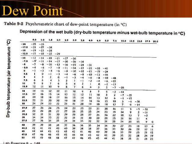 Atmospheric Moisture Precipitation