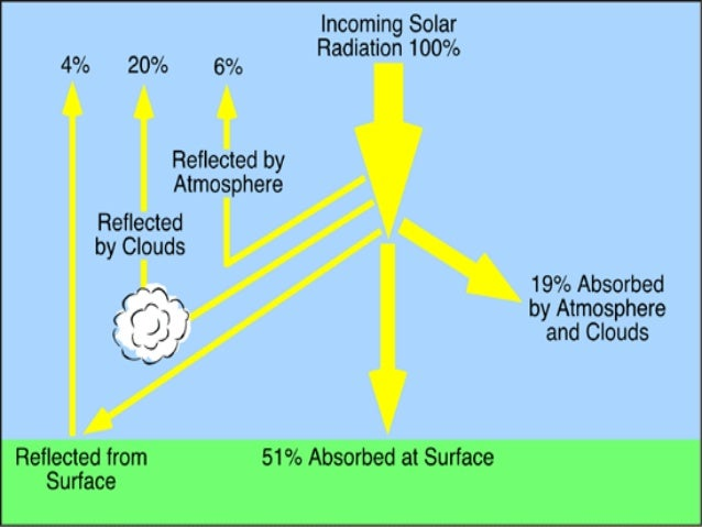 Atmospheric Moisture Amp Precipitation