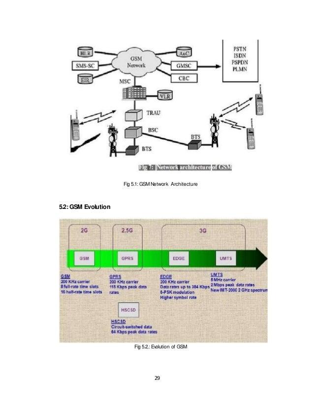 bsnl training report Noida industrial training report bharat sanchar nigam limited, jammu (j& k circ bsnl training report - sarthak gupta 2gn3gplanningdoc-140716023533-phpapp02pdf bsnl summer training report.