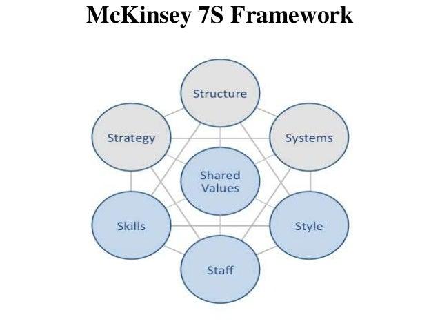 Enduring Ideas: The 7-S Framework