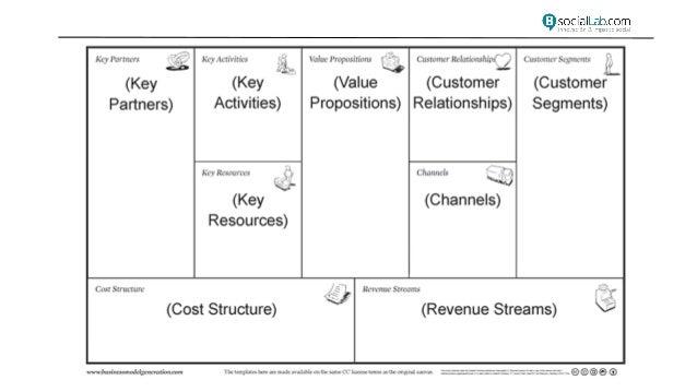 Business model canvas adaptado a modelos de negocio sociales Slide 3