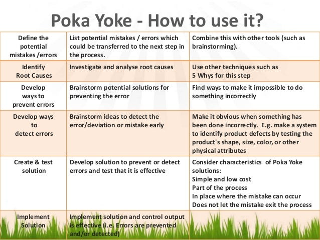 introduction to the poka yoke method Introduction poka-yoke is japanese for mistake-proofing developed by a japanese industrial engineer, shigeo shingo the practice of poka-yoke then arose in the japanese manufacturing community to enhance the quality of products by preventing mistakes in the production line for achieving zero defects.