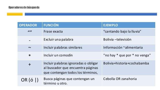 """Operadores de búsqueda OPERADOR FUNCIÓN EJEMPLO """""""" Frase exacta """"cantando bajo la lluvia"""" - Excluir una palabra Bolivia –t..."""